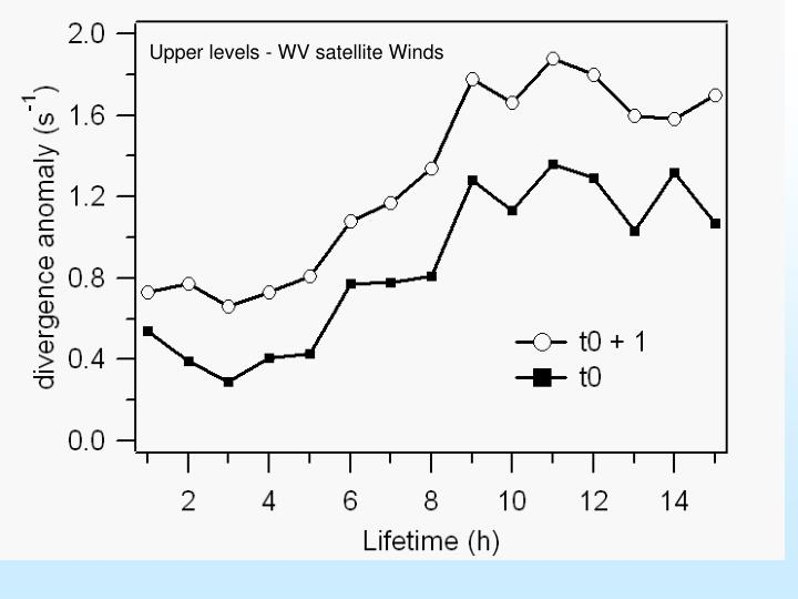 Upper levels - WV satellite Winds