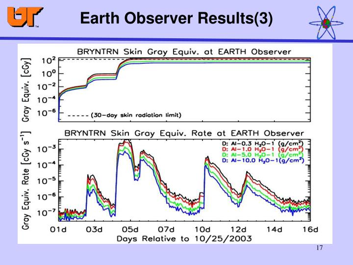 Earth Observer Results(3)