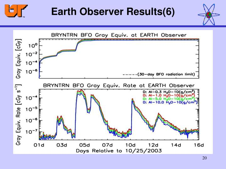 Earth Observer Results(6)
