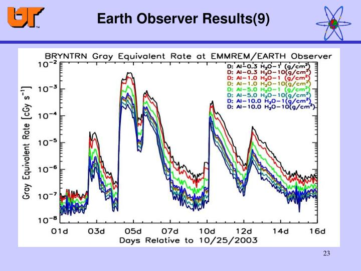 Earth Observer Results(9)