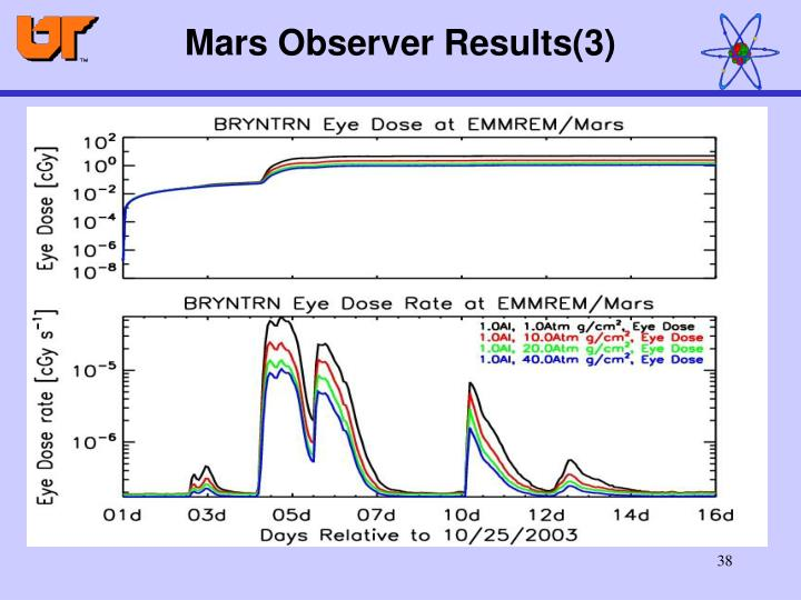 Mars Observer Results(3)