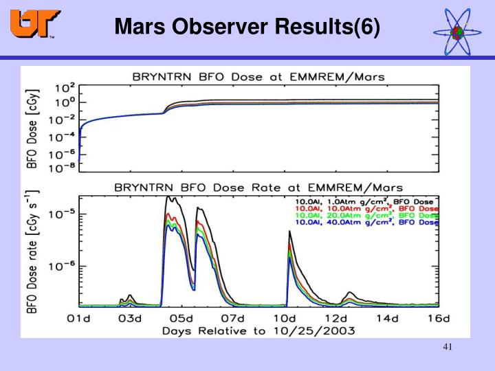 Mars Observer Results(6)