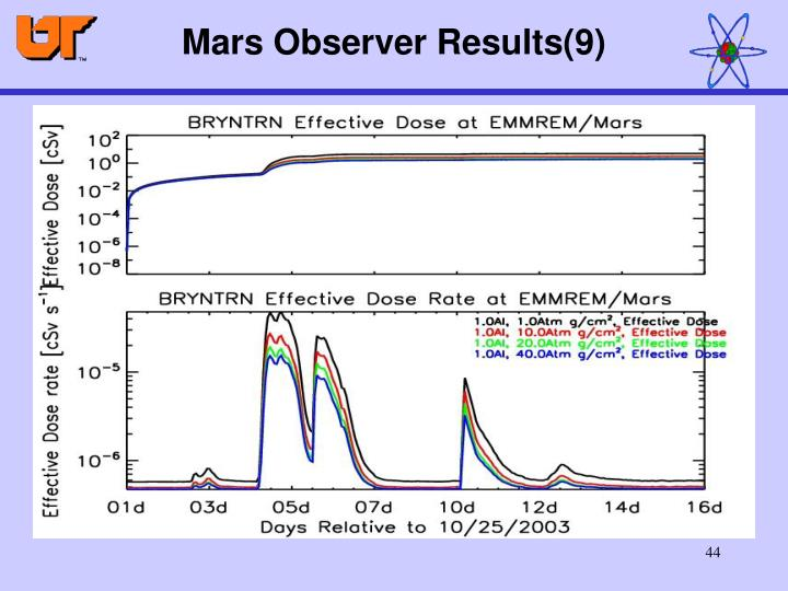 Mars Observer Results(9)