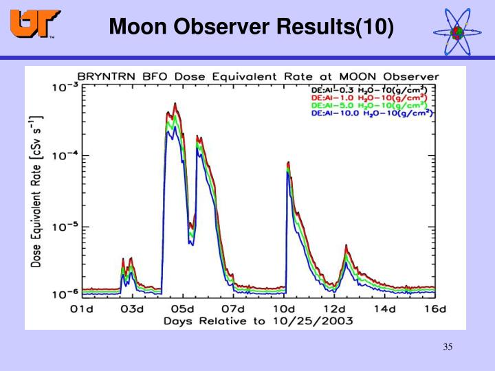 Moon Observer Results(10)