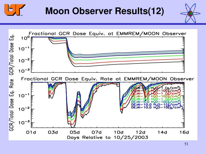 Moon Observer Results(12)