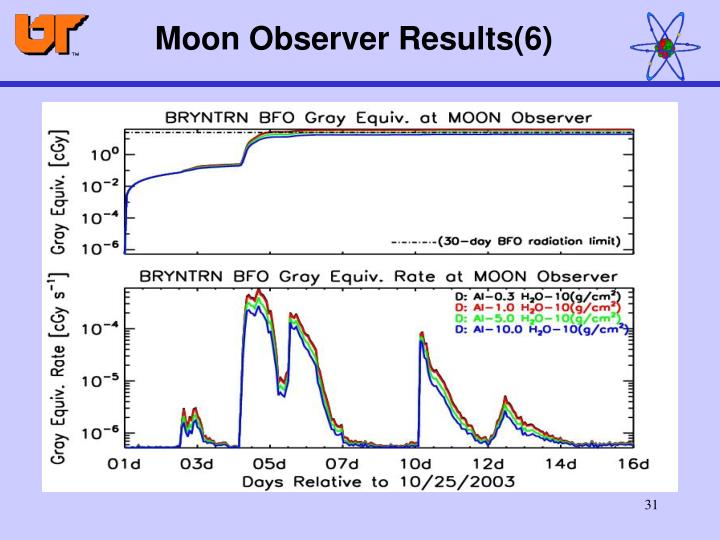 Moon Observer Results(6)