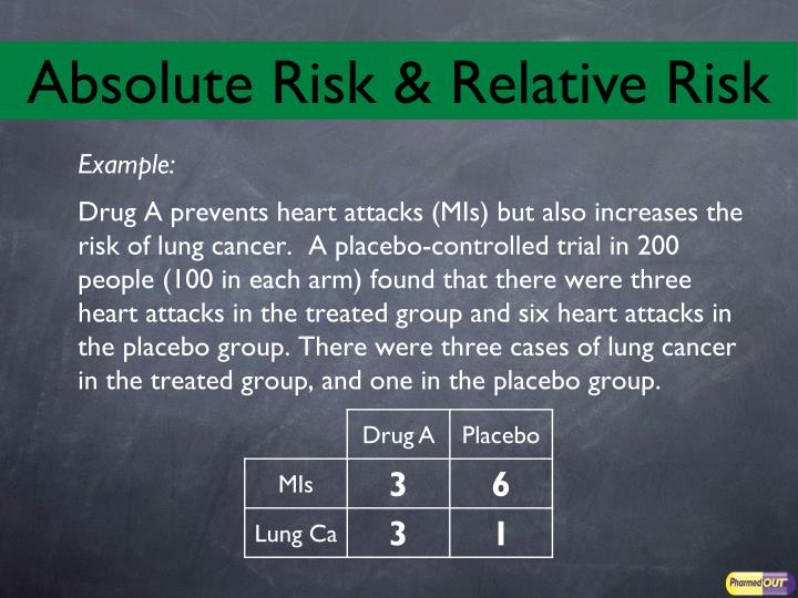 Absolute Risk & Relative Risk