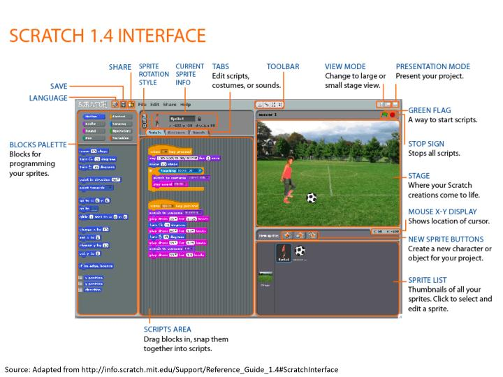 Source: Adapted from http://info.scratch.mit.edu/Support/Reference_Guide_1.4#ScratchInterface