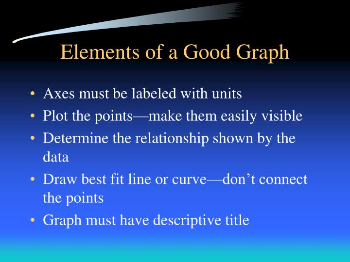 Elements of a Good Graph