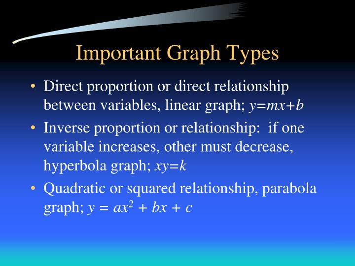 Important Graph Types
