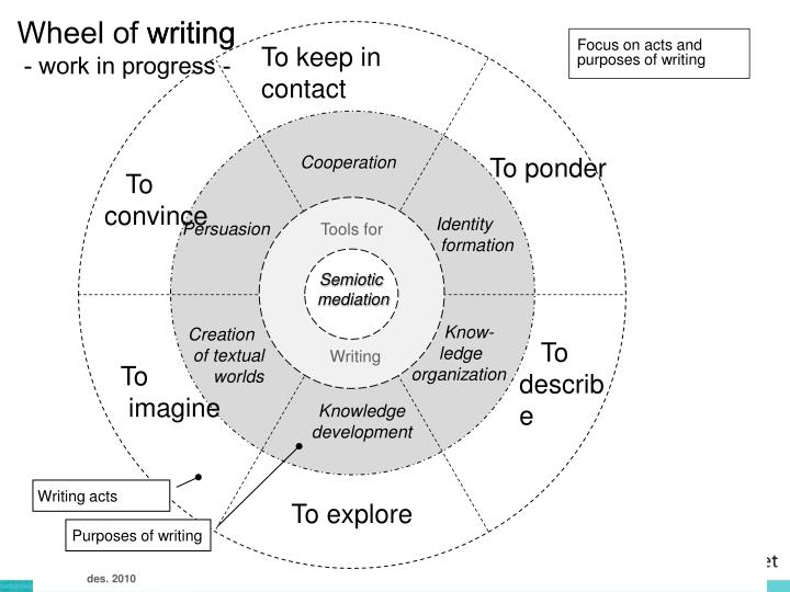 Wheel of writing