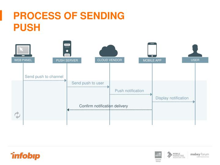 Process of sending pusH