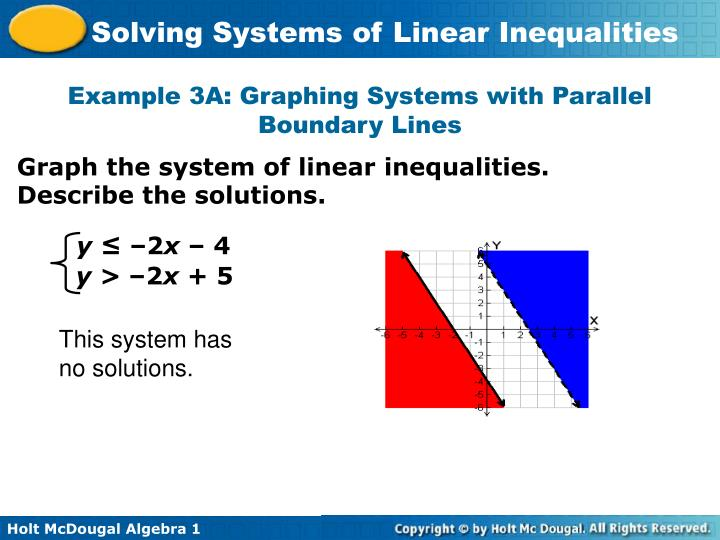 Example 3A: Graphing Systems with Parallel Boundary Lines