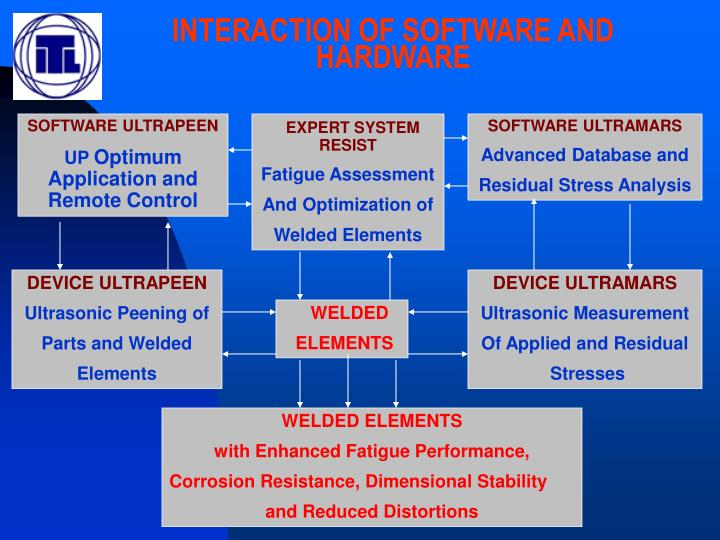 INTERACTION OF SOFTWARE AND HARDWARE