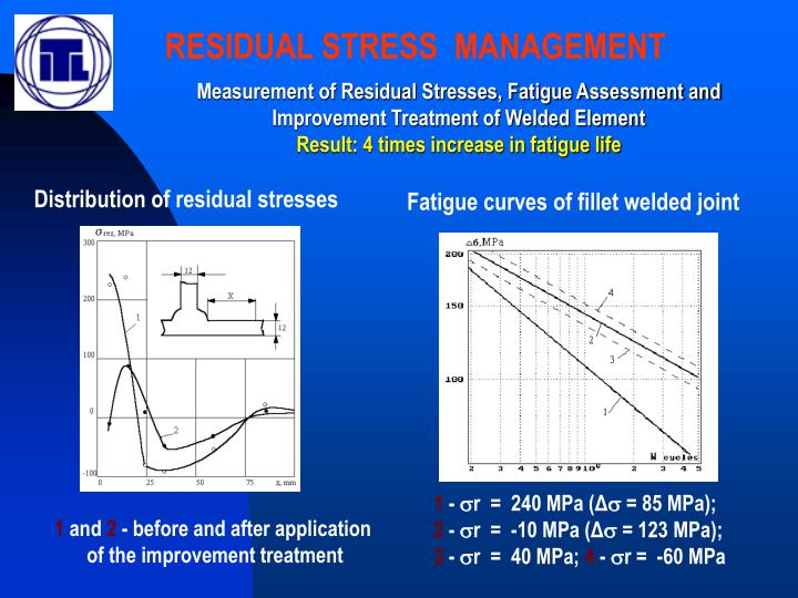 RESIDUAL STRESS  MANAGEMENT