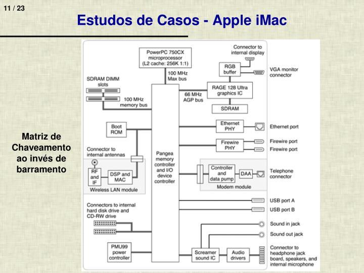 Estudos de Casos - Apple iMac