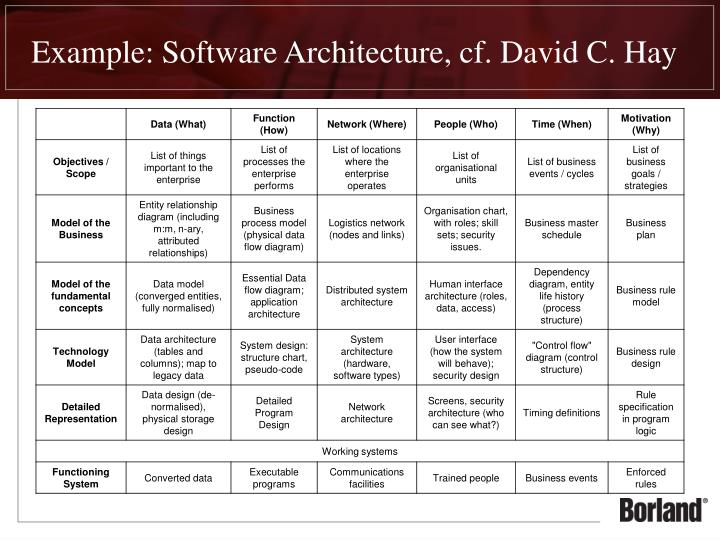 Example: Software Architecture, cf. David C. Hay
