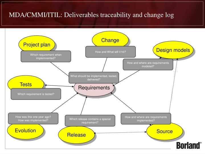MDA/CMMI/ITIL: Deliverables traceability and change log