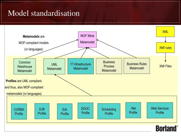 Model standardisation
