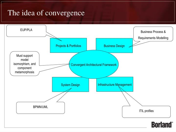 The idea of convergence