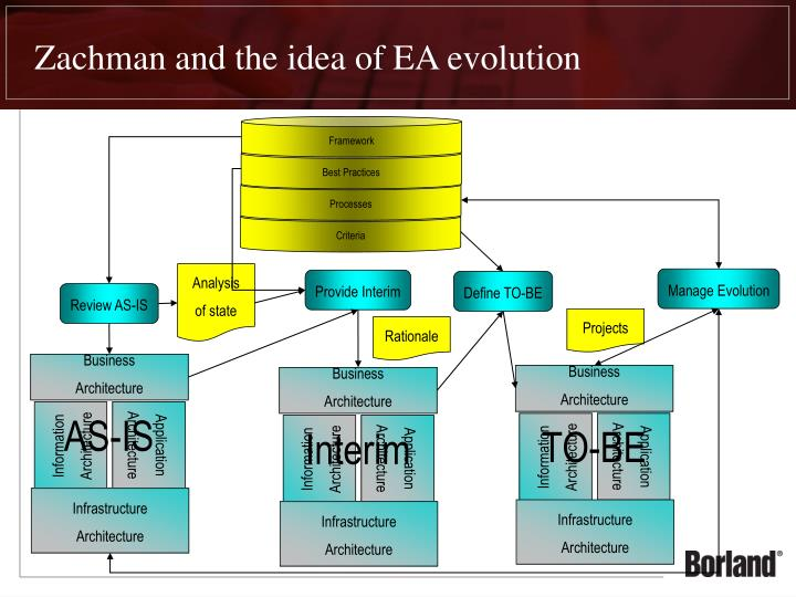 Zachman and the idea of EA evolution