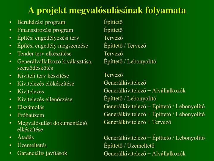 Beruházási program