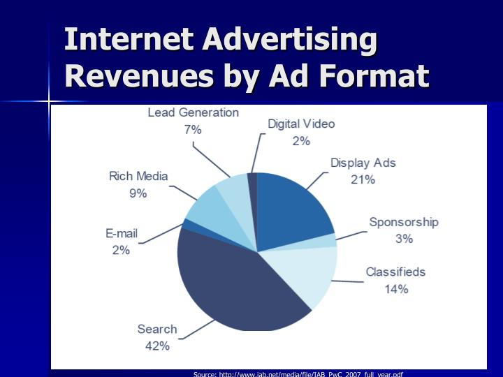 Internet Advertising Revenues by Ad Format