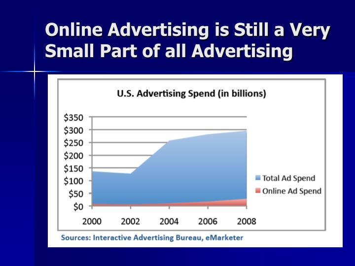 Online Advertising is Still a Very Small Part of all Advertising