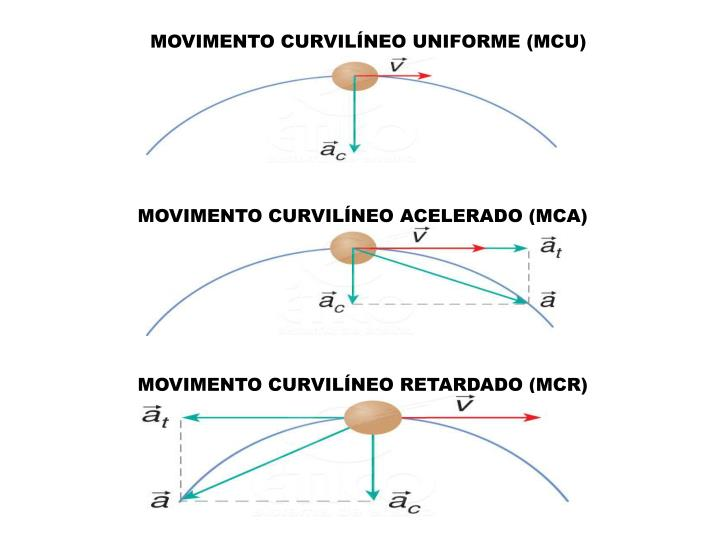 MOVIMENTO CURVILÍNEO UNIFORME (MCU)