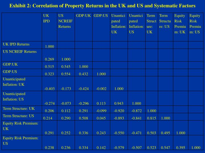 Exhibit 2: Correlation of Property Returns in the UK and US and Systematic Factors