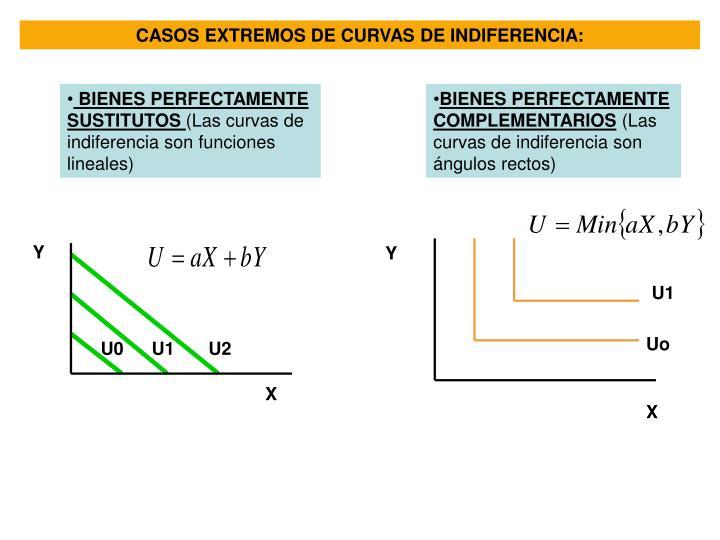 CASOS EXTREMOS DE CURVAS DE INDIFERENCIA: