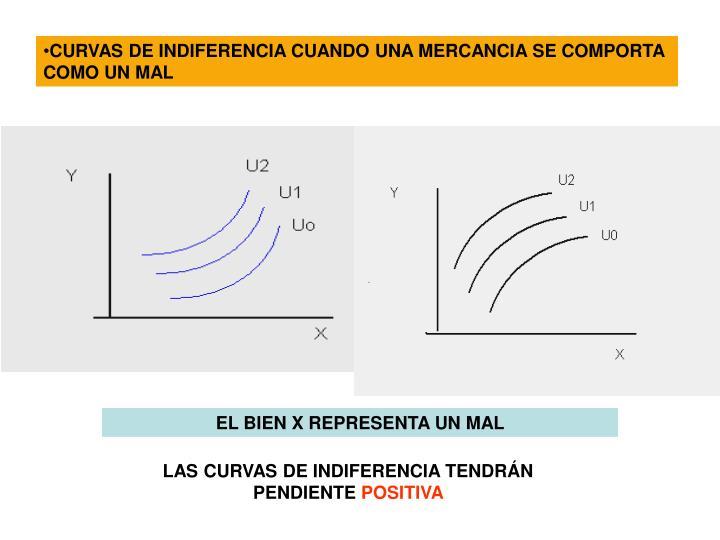CURVAS DE INDIFERENCIA CUANDO UNA MERCANCIA SE COMPORTA COMO UN MAL