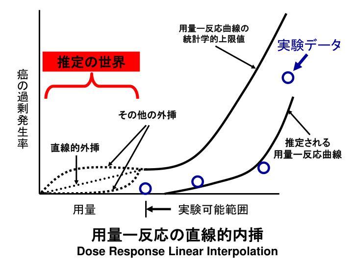 用量ー反応曲線の