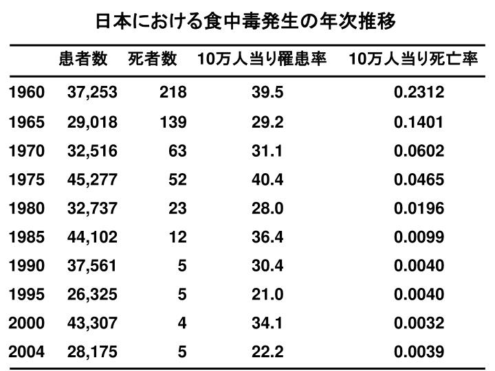 日本における食中毒発生の年次推移