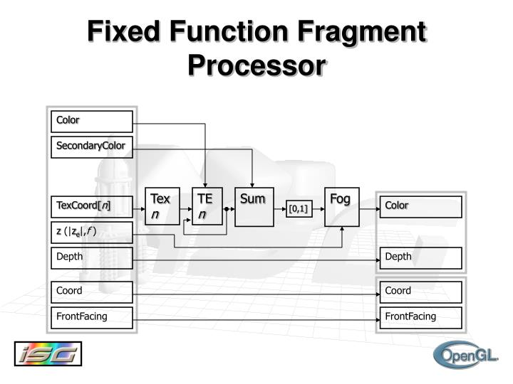 Fixed Function Fragment Processor
