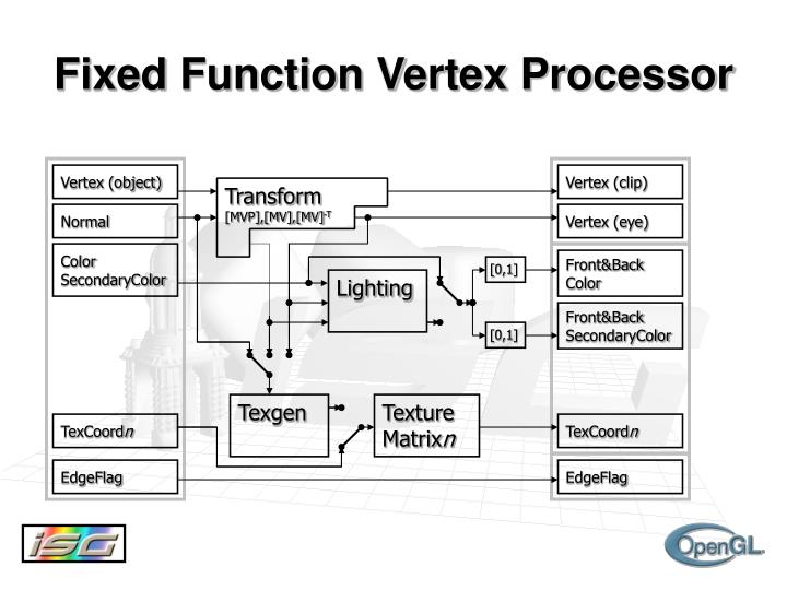 Fixed Function Vertex Processor