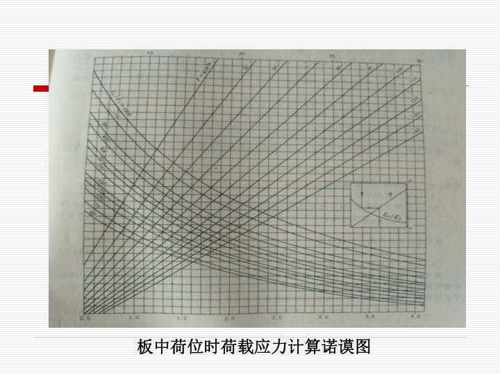 板中荷位时荷载应力计算诺谟图