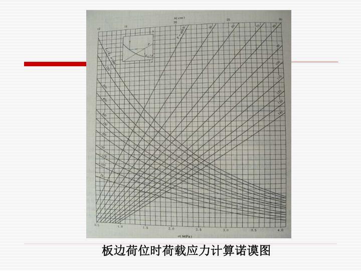 板边荷位时荷载应力计算诺谟图