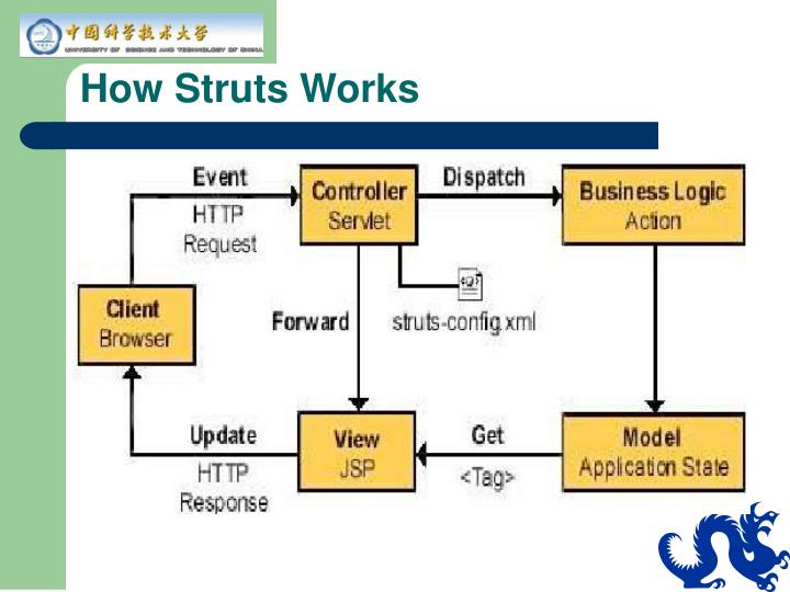 How Struts Works