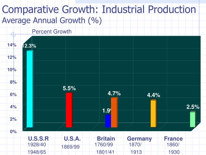 Percent Growth