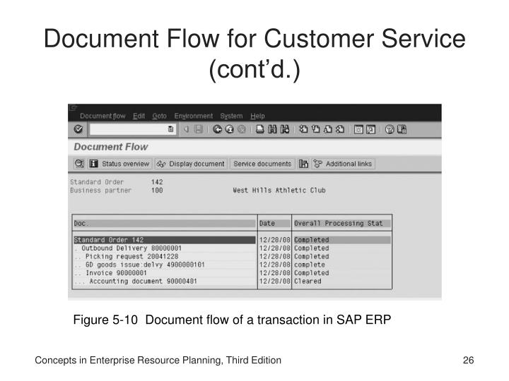 Document Flow for Customer Service (cont'd.)