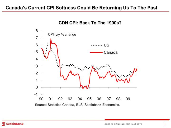 Canada's Current CPI Softness Could Be Returning Us To The Past