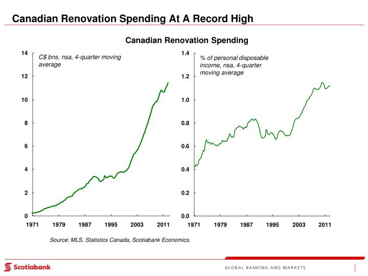Canadian Renovation Spending At A Record High