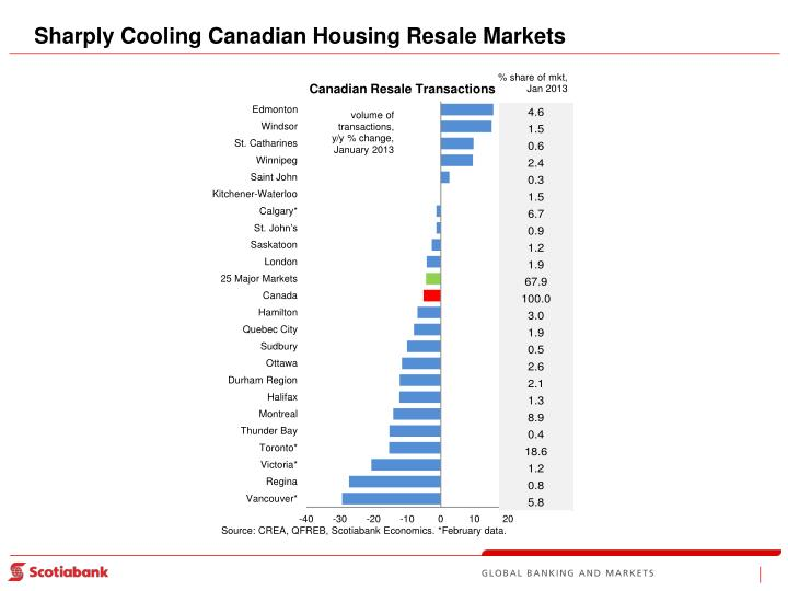 Sharply Cooling Canadian Housing Resale Markets