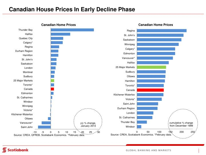 Canadian House Prices In Early Decline Phase
