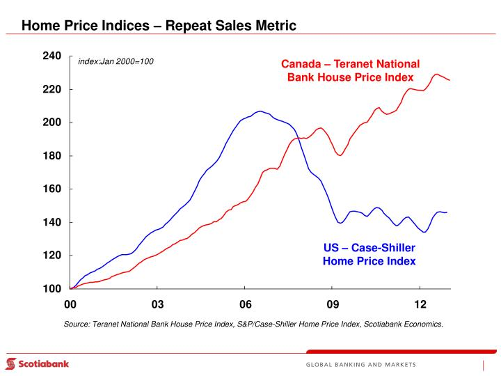 Home Price Indices – Repeat Sales Metric
