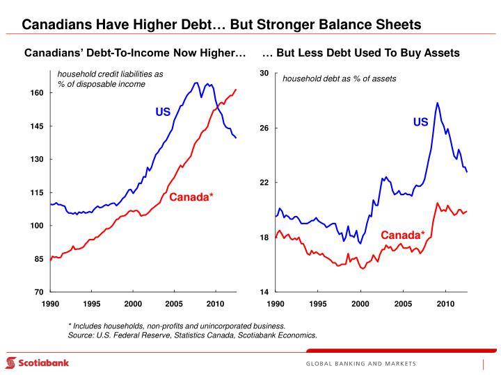 Canadians Have Higher Debt… But Stronger Balance Sheets