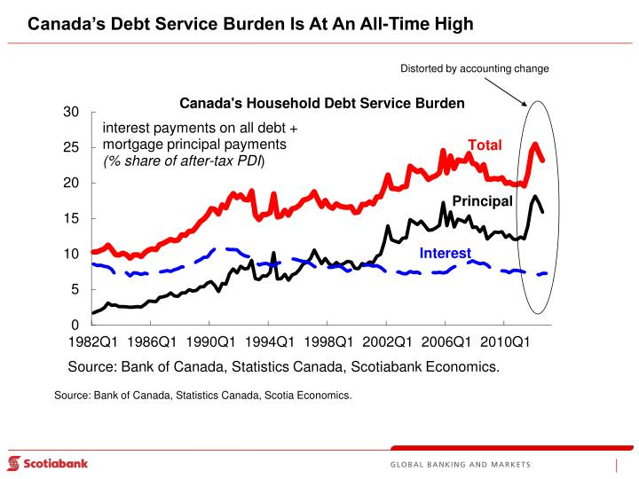 Canada's Debt Service Burden Is At An All-Time High