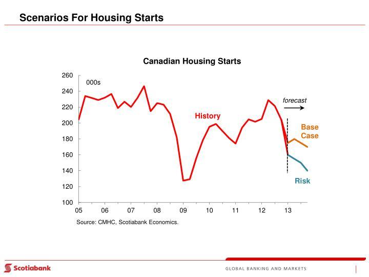 Scenarios For Housing Starts