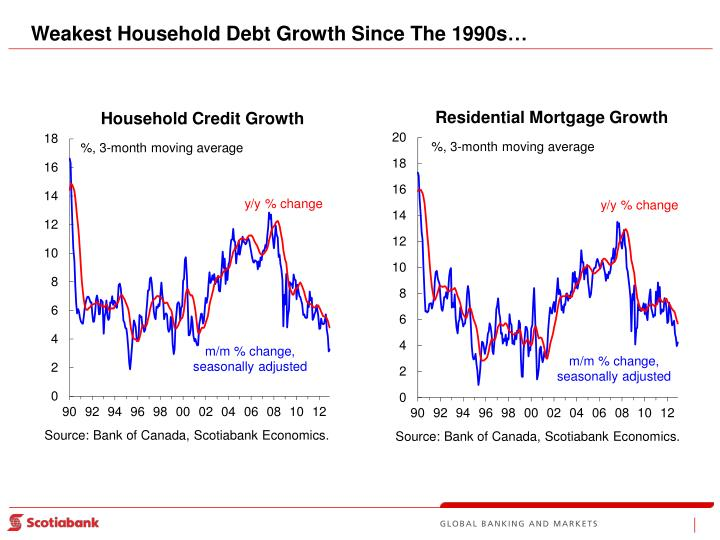 Weakest Household Debt Growth Since The 1990s…